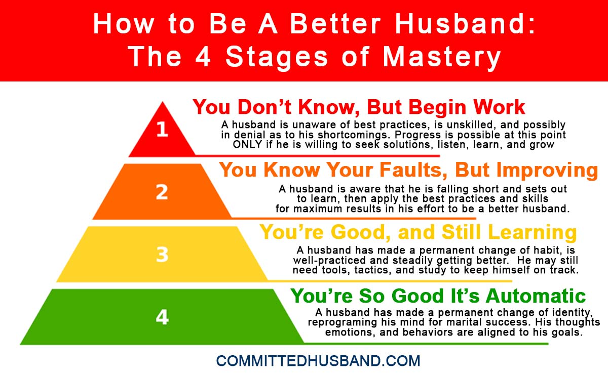 How to Be A Better Husband - The Four Stages of Mastery